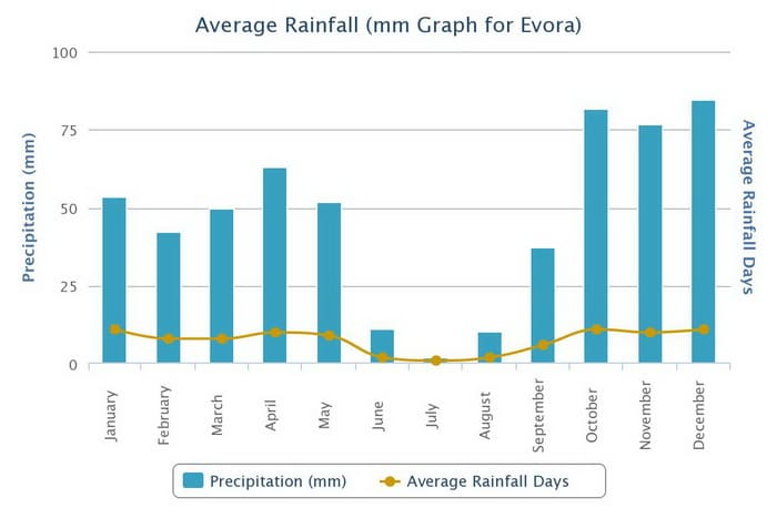 Average rainfall Evora Climate