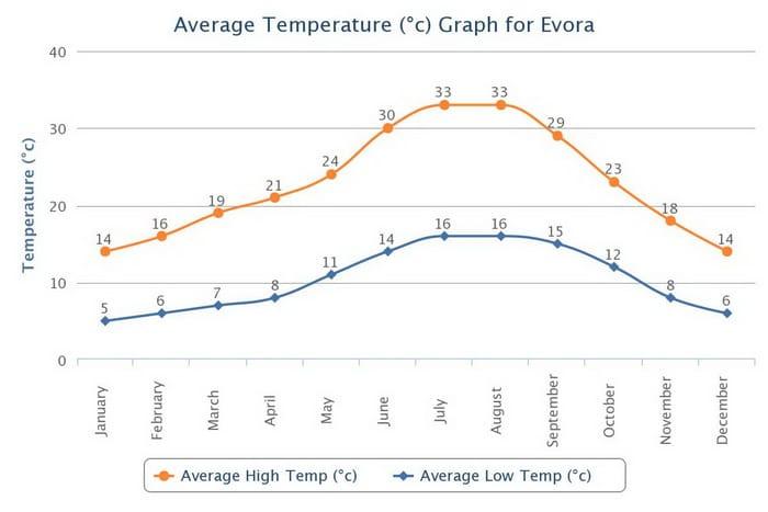 Average temperature Evora climate