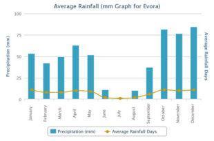 Precipitación media tiempo en Évora