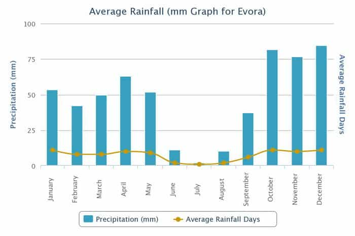 Precipitacao Media Chuva Evora Clima