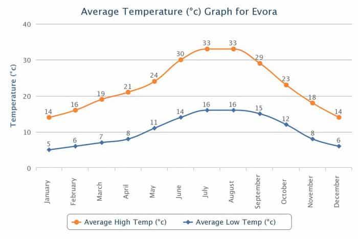 Temperaturas Medias Evora Clima
